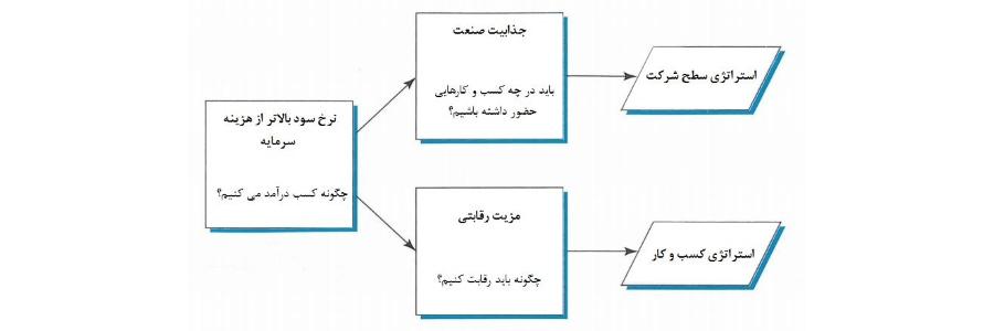 رویکردهای استراتژی و ابعاد آن