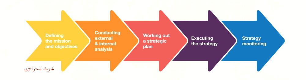 فرایند و مراحل مراحل مدیریت استراتژیک چیست و چگونه است