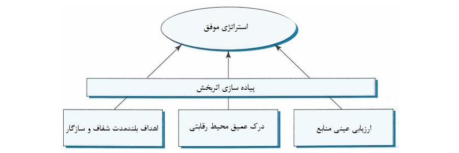 استراتژی چیست استراتژی دوگانه رقابتی