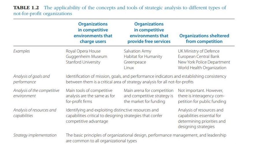تفاوت مدیریت استراتژیک سازمان های غیرانتفاعی و انتفاعی