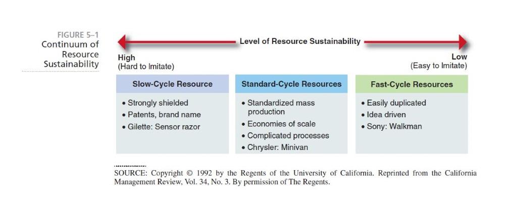 استراتژی و رویکرد منبع محور به تجزیه و تحلیل سازمانی