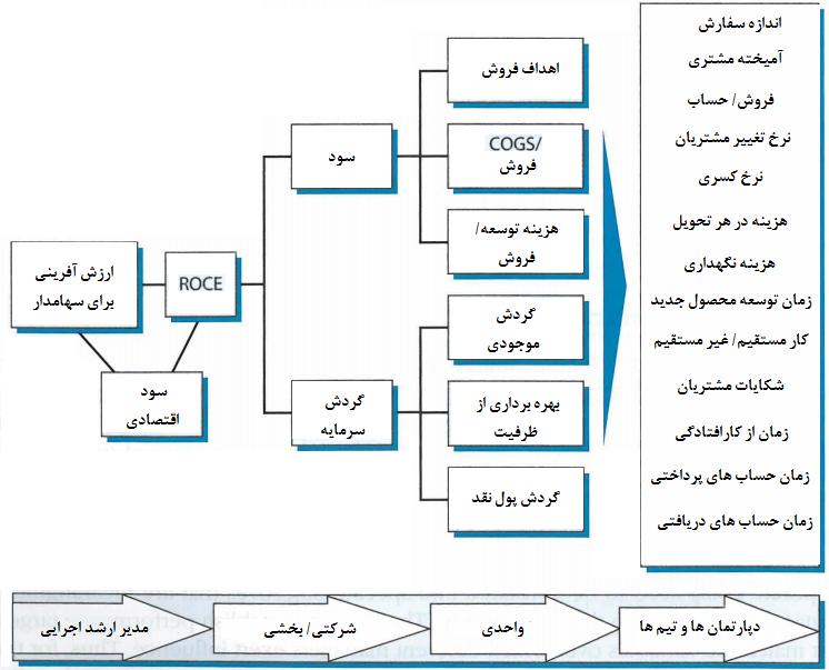 سیستم های مدیریت عملکرد استراتژی های تدوین شده