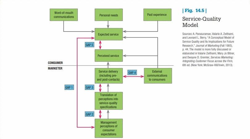 مدل مدیریت کیفیت خدمات