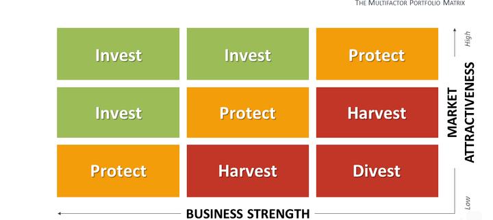 ماتریس جنرال الکتریک برنامه ریزی استراتژی کسب و کار