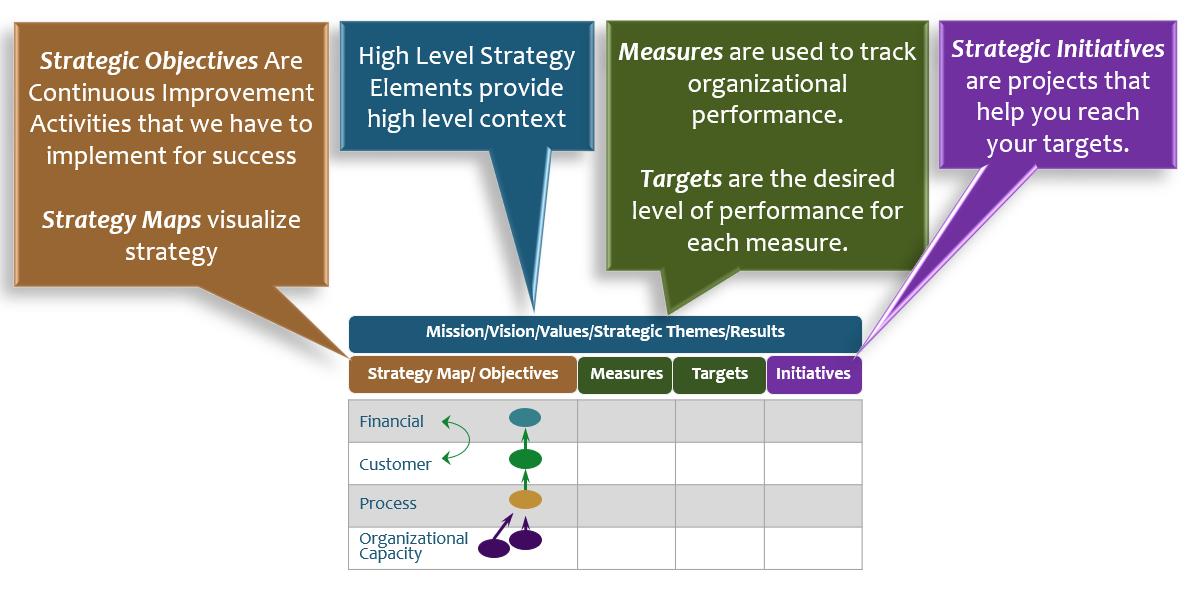 کارت امتیازی متوازن BSC چیست و چه کاربردی دارد