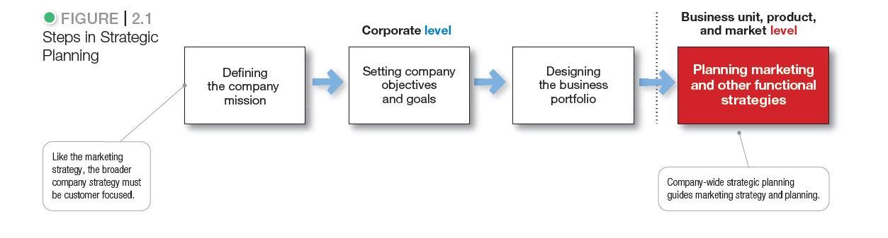 فرآیند برنامه ریزی استراتژِیک بازاریابی