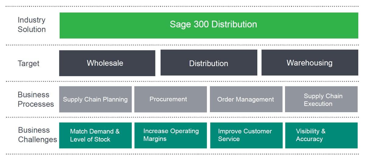 فرآیند مدیریت عملیات در تولید و خدمات و زنجیره تأمین