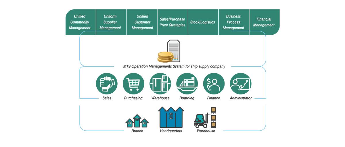 مدیریت عملیات خدمات و تولید چیست
