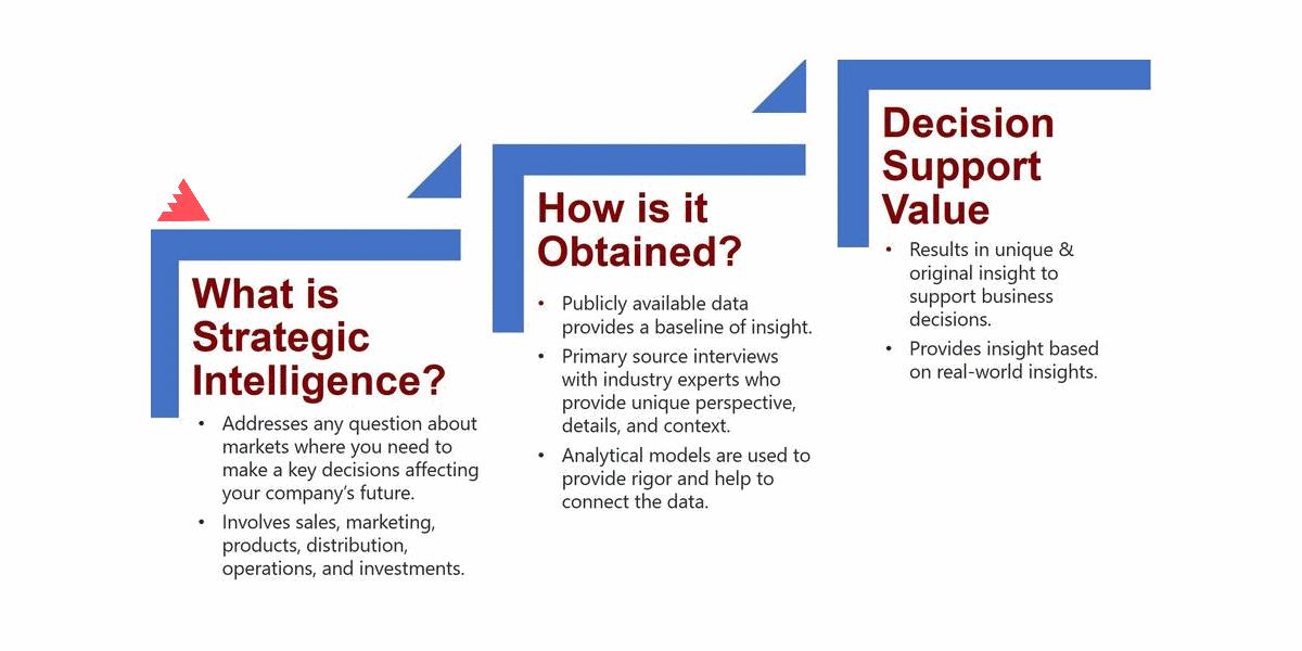 تعریف هوشمندسازی سازمان استراتژیک چیست