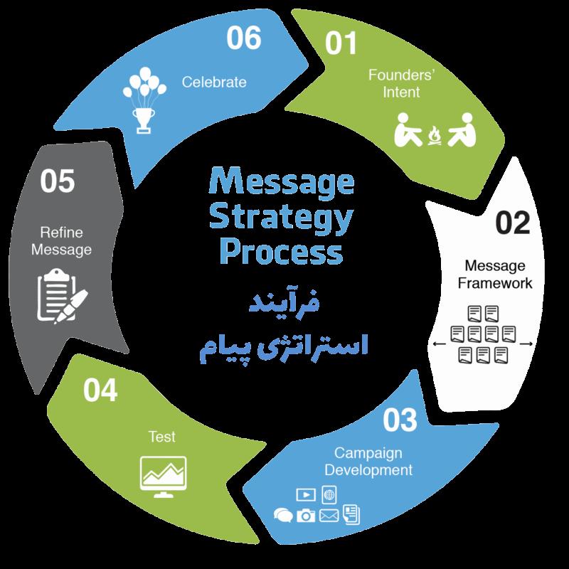 فرآیند استراتژی پیام چگونه است