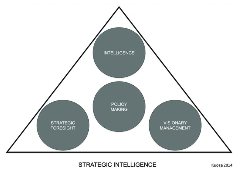 هوشمندی استراتژیک در سازمان های دولتی و خصوصی و کسب و کار