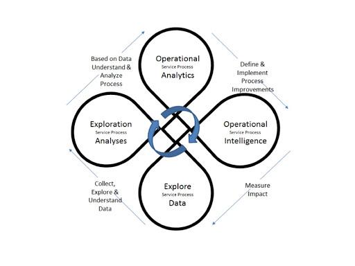 هوشمندی استراتژیک کسب و کارهای آنلاین