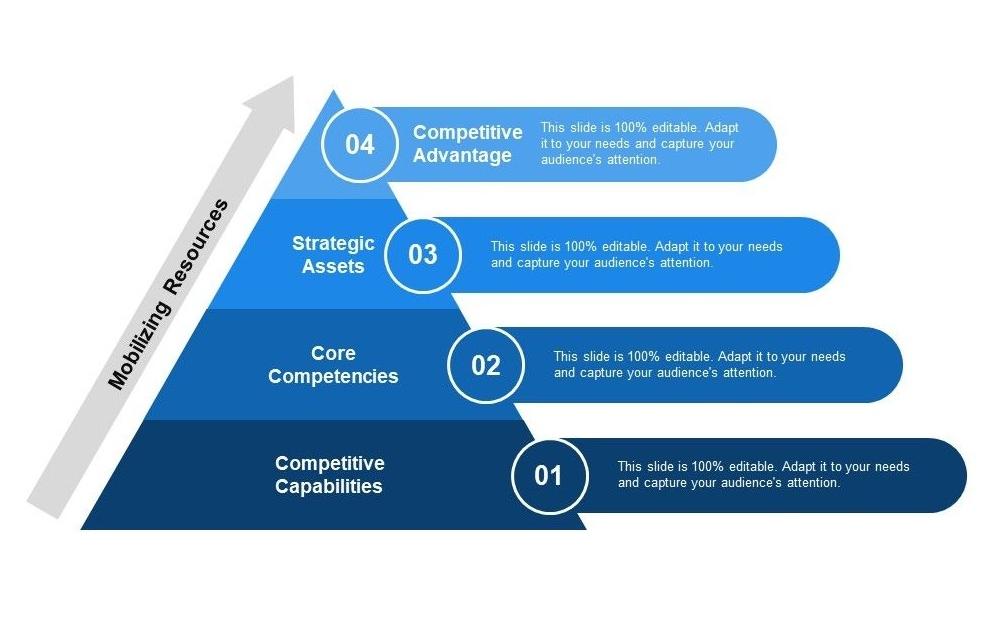قابلیتهای رقابتی استراتژیک خلق مزیت شرکتهای دانش بنیان