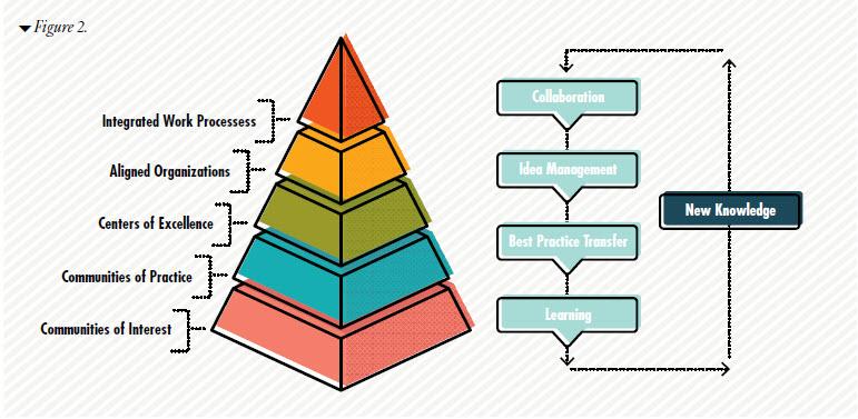 فرآیند چرخه مدیریت دانش چیست