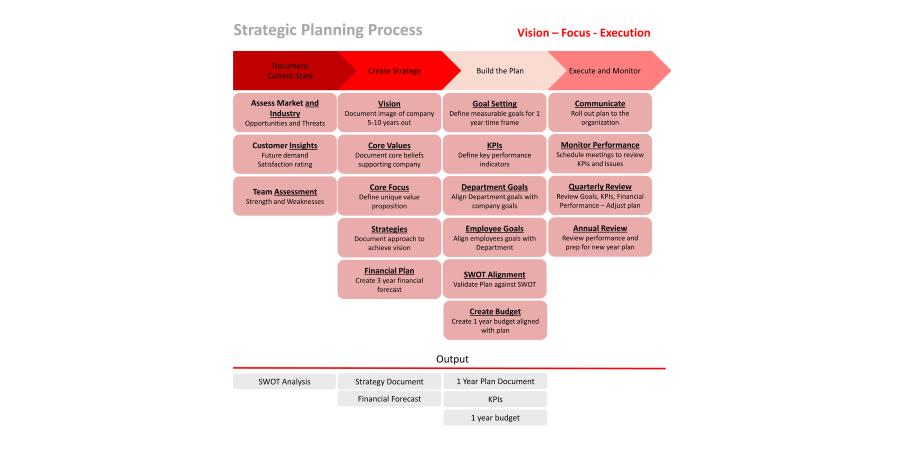 انواع مدل برنامه ریزی استراتژیک