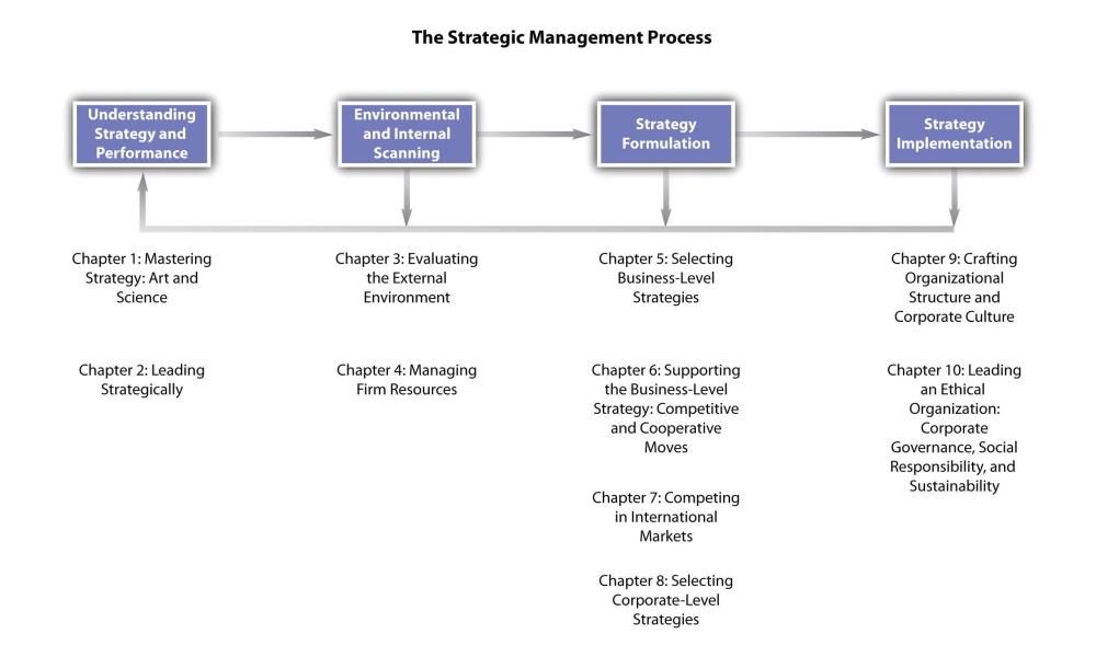 فرایند مدیریت استراتژیک هلدینگ چیست چگونه است