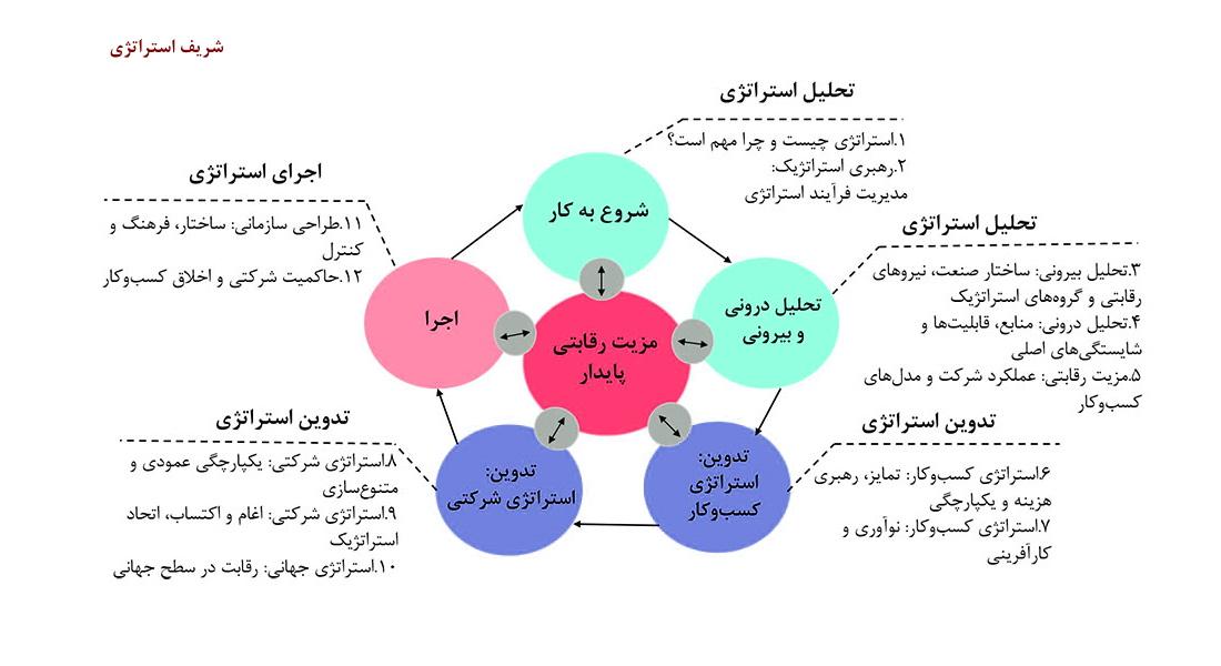 انواع روش ها و مدل های برنامه ریزی استراتژیک چیست