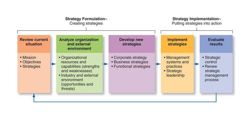 ساختار فرایندی برنامه ریزی و مدیریت استراتژیک در سازمان های هلدینگ