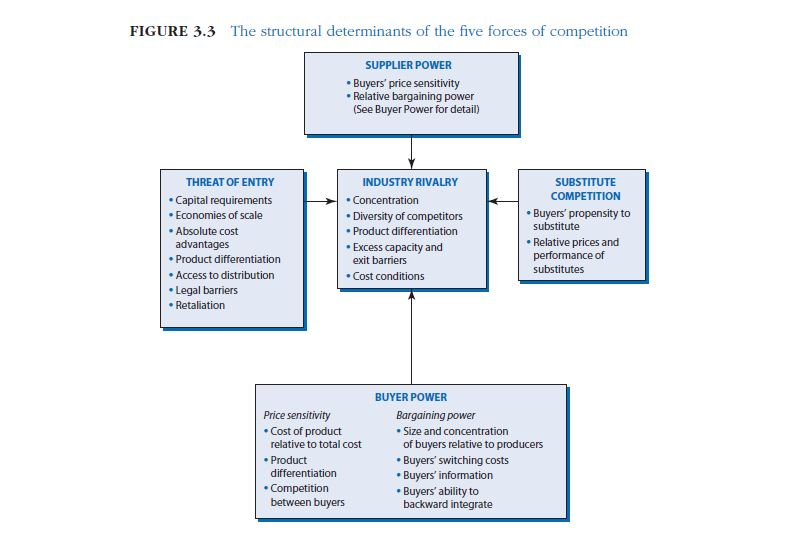 عوامل تعیین کننده ساختاری پنج نیروی رقابتی چیست