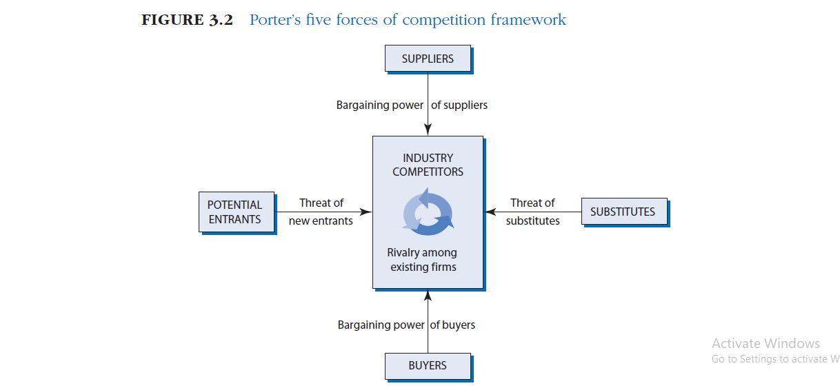 چارچوب پنج نیروی رقابتی پورتر چیست