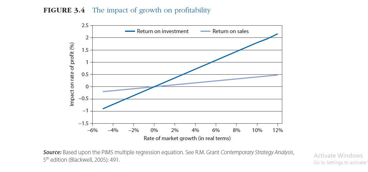 تأثیر رشد بر سودآوری در تحلیل صنعت