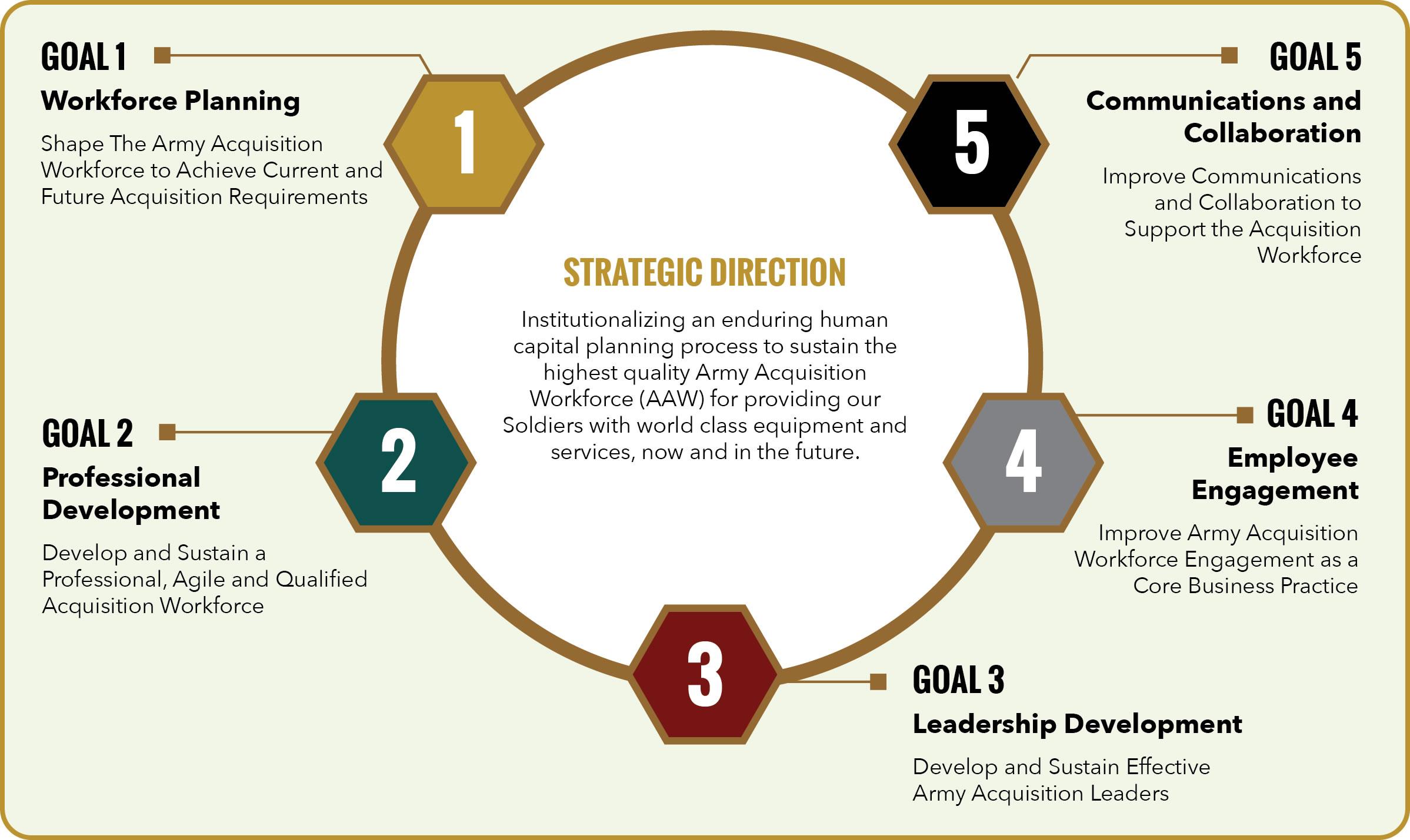 فرآیند استراتژی توسعه سرمایه انسانی چیست