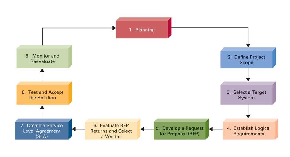 فرآیند خدمات و اجرای برون سپاری در کسب و کار های کوچک و متوسط چگونه انجام میشود؟
