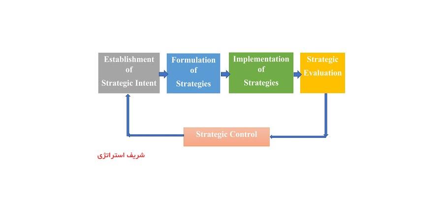 فرایند کنترل استراتژیک چیست و چگونه تعریف میشود