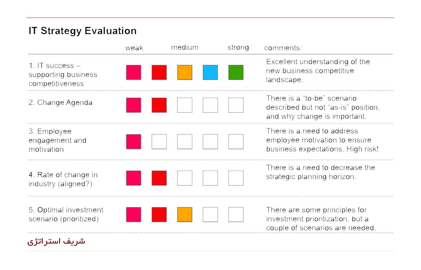 یک فرایند کنترل و ارزیابی استراتژی ها از چهار مرحله بهم پیوسته به وجود می آید؛ در مرحله اول کنترل و ارزیابی استراتژی ها استانداردهای موفقیت، مقیاس های بهره وری و سیاست های وظیفه ای تعیین می شوند. بدین ترتیب، چگونگی اجرا و نقاط مهم کنترل نیز مشخص خواهند شد.