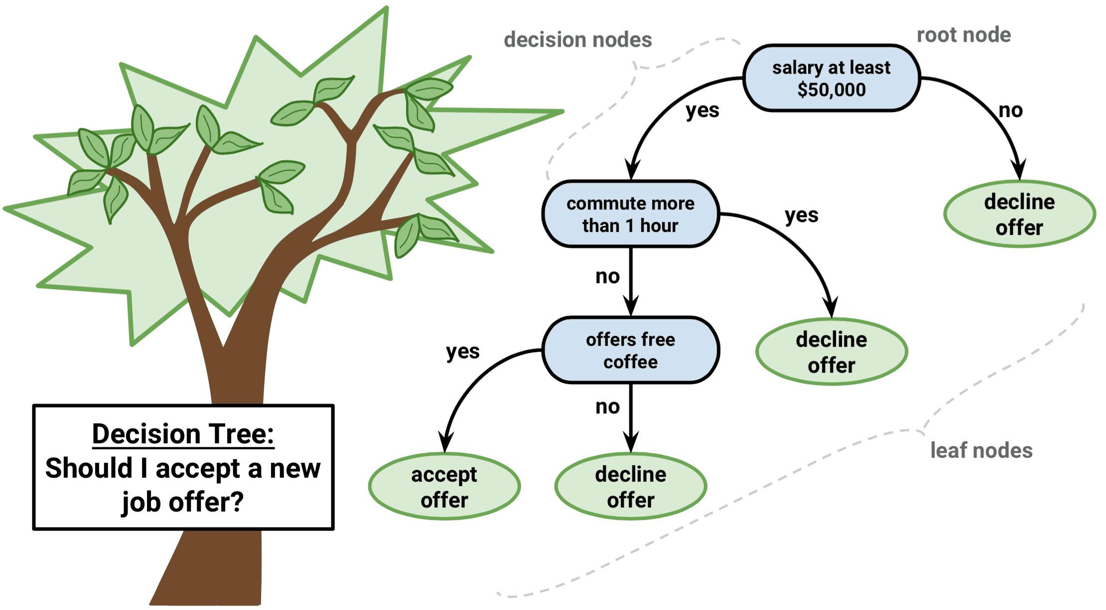 رخت تصمیم فازی ، شبکه های عصبی مصنوعی و... درخت تصمیم فازی شیوه ای برای ارائه پایگاه قانون و در واقع یک روش باز نمایی دانش می باشد. درخت تصمیم فازی فراگیر یکی از روش های استتناج استقرائی با کاربرد وسیع و روشی برای تخمین توابع هدف گسسته است که تابع فراگیر با یک درخت تصمیم فازی نمایش داده می شود