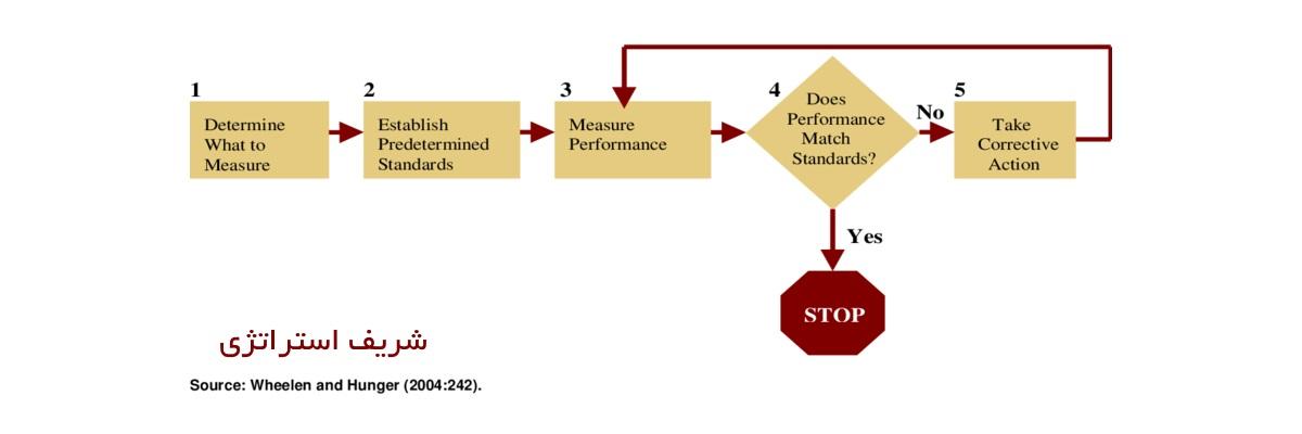 کنترل و ارزیابی استراتژی ها به عنوان درون داد کنترل فعالیت های آینده استفاده می کند. اگرچه این رویداد جایگاه خود را دارد ؛ لیکن برای کنترل و ارزیابی استراتژی ها مناسب نیست. در انتظار پایان یافتن استراتژی باقی ماندن، غالبا ۵ سال یا بیشتر طول می کشد.