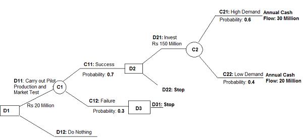 الگوریتم اجرایی درخت تصمیم ID3 که توانایی کار با متغیرهای نمادین و رتبه ای را دارد استفاده می کنیم و در مرحله ب از تئوری مجموعه های فازی و نرم افزار MATLAB در جهت تدوین استراتژی های مطلوب استفاده خواهیم کرد