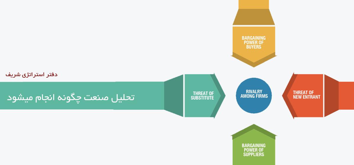 تحلیل سودآوری صنعت چگونه انجام میشود