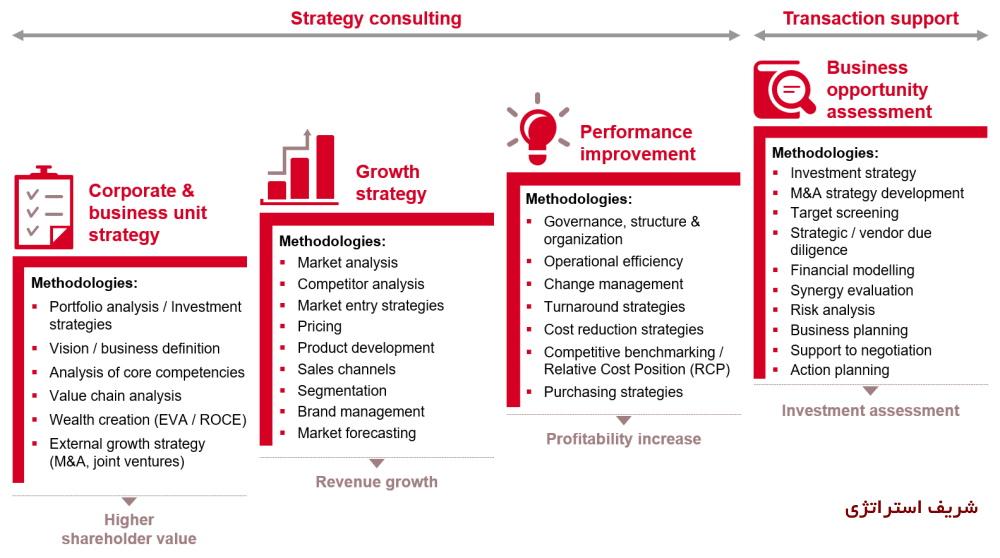 توسعه ظرفيت تفكر استراتژيک امري تدريجي و بي انتها است و ديدگاه سازمان در پروژ هاي مشاوره مديريت استراتژيک و تحول، تلاشي مستمر و هدفمند براي آغاز مناسب يك حركت دراز مدت در اين زمينه در سازمان مشتري مي باشد. نگرش سنتي در برنامه ريزی استراتژيک