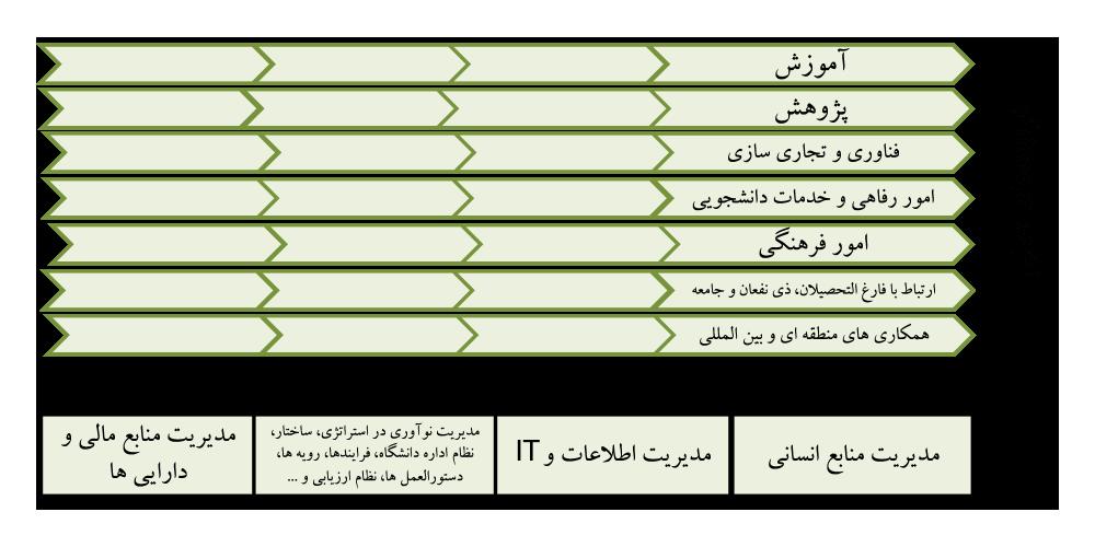 زنجیره ارزش فرایندهای داخلی دانشگاه شریف با اقتباس-از-مدل-APQC فرآیند تدوین سند برنامه ریزی راهبردی