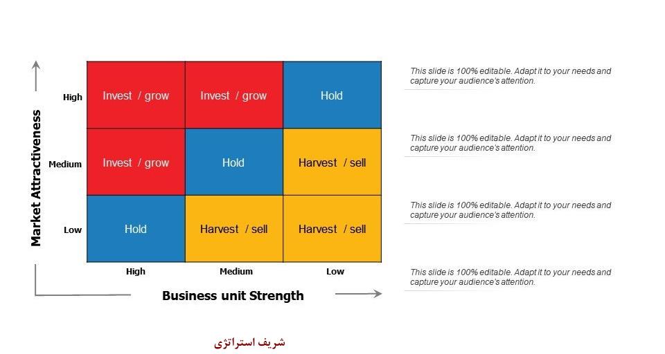 مدل برنامه ریزی استراتژیک جنرال الکتریک GE چیست؟