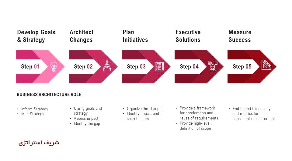 مراحل اجرای استراتژی در سازمان و شرکتهای بزرگ
