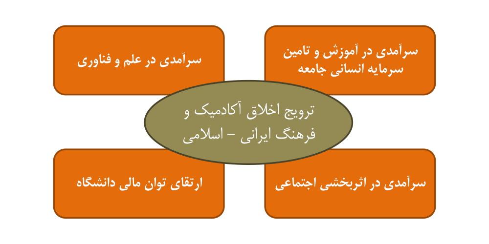تم استراتژیک و مضامین راهبردی سند برنامه ریزی راهبردی