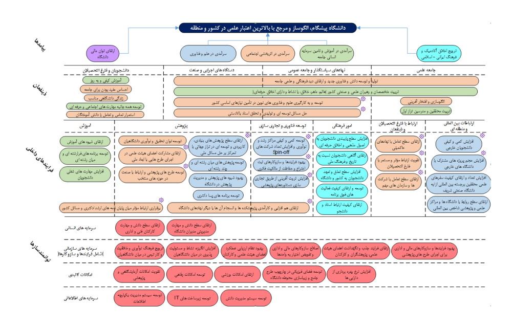 سند برنامه ریزی راهبردی نقشه استراتژی و نقشه راهبردی