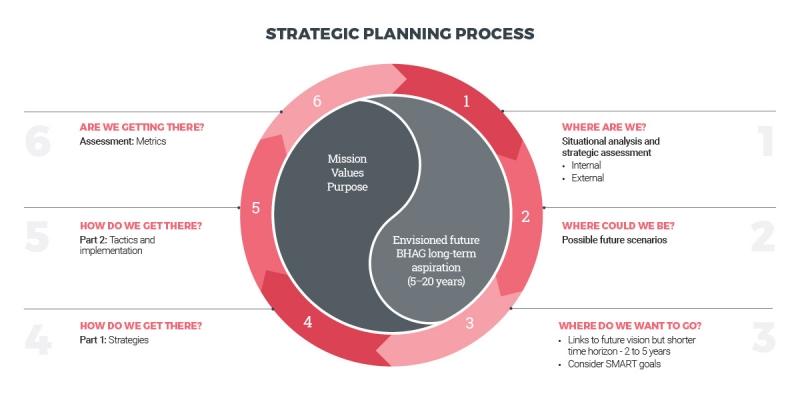 تعریف دقیق برنامه ریزی استراتژیک چیست