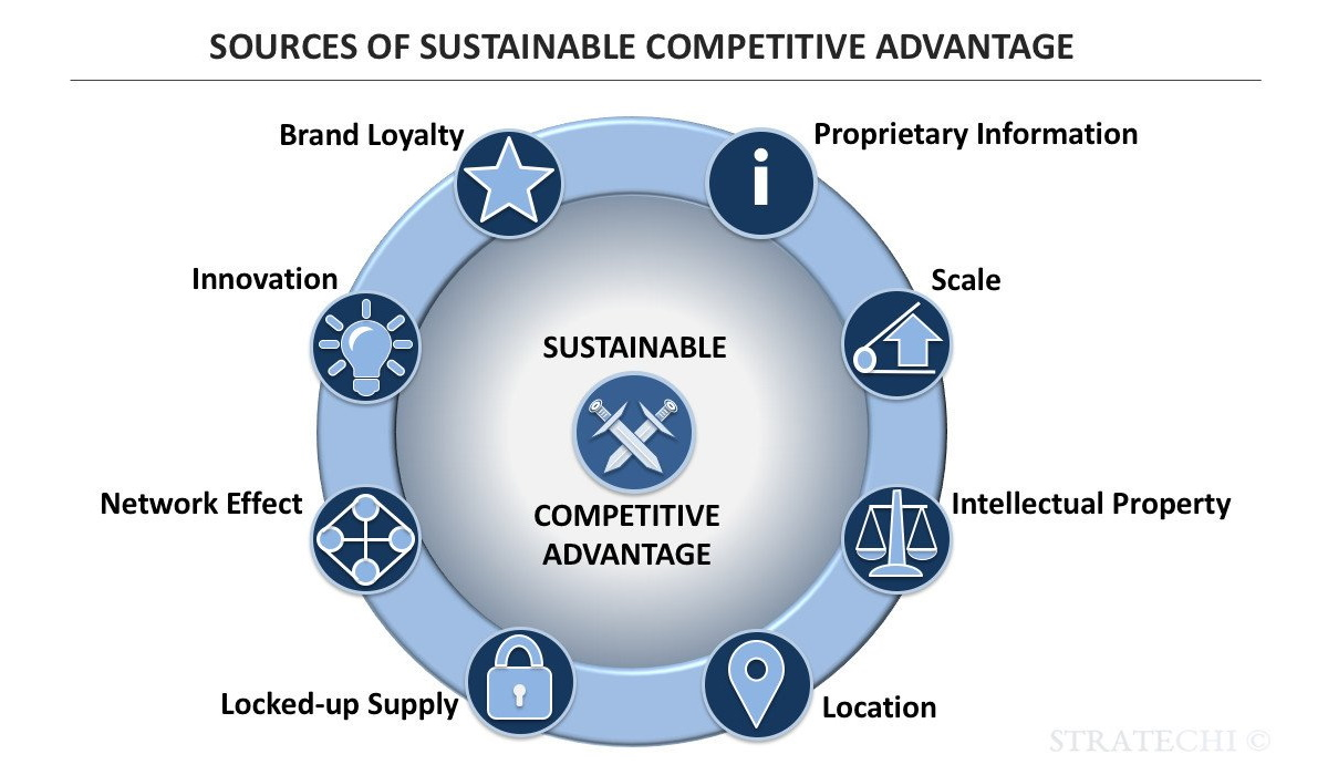 مزیت رقابتی از هرنوع که باشد می تواند از حیث عملکرد رقابتی به صورت پایدار یا موقتی باشد. مزیت موقتی اشاره به مزیتی دارد که کوتاه مدت و انتقالی است. به عنوان مثال، سیستم رزرو رایانه ای هوشمند «آمریکن ایرلاینز» در زمان معرفی از حیث بهره برداری از ظرفیت و دسترسی سریع به مشتریان و سایر جنبه های عملیاتی، مزیتی را برای شرکت ایجاد کرد.