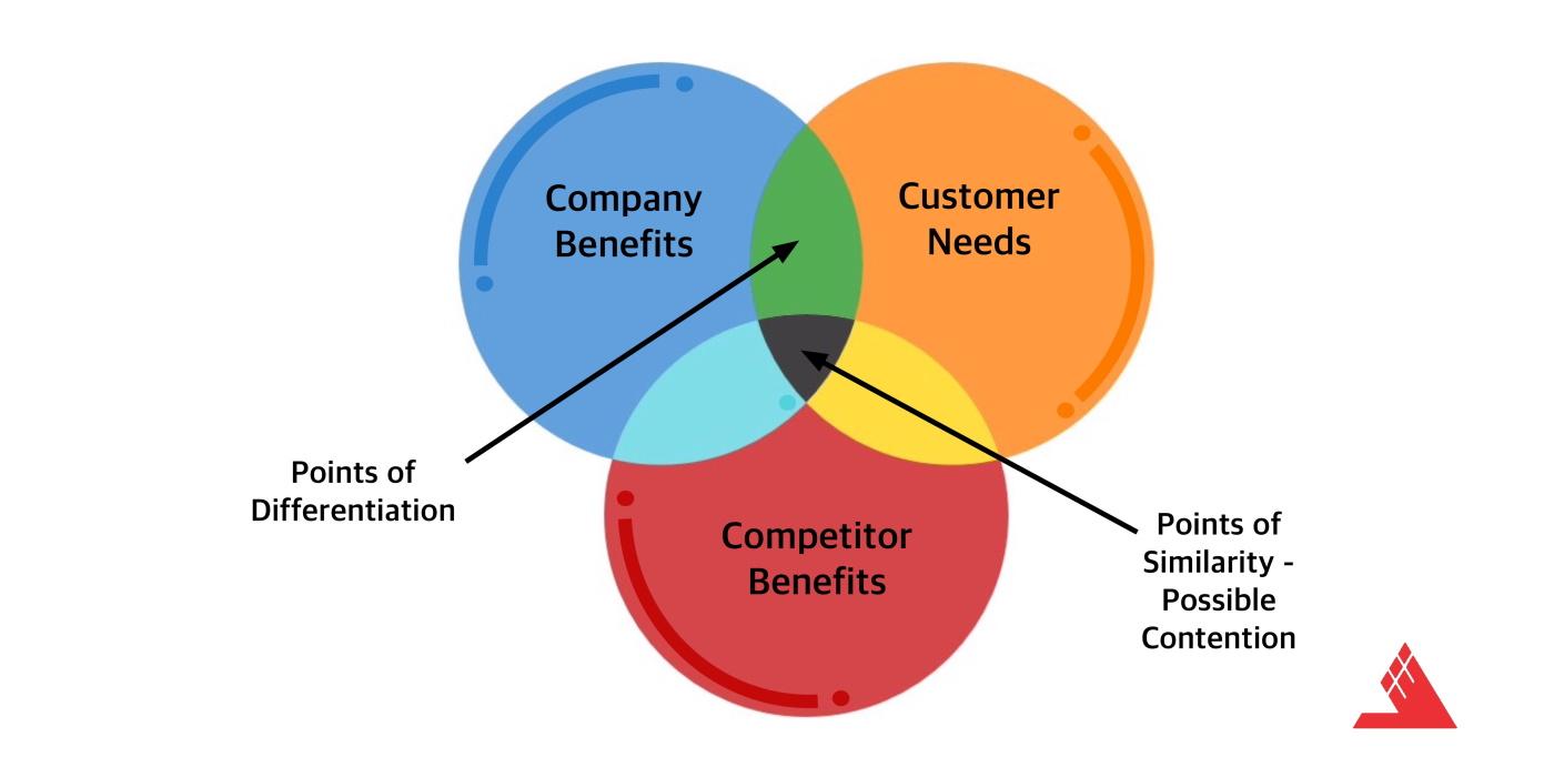 مدل ۳c برای شناسایی عوامل کلیدی موفقیت