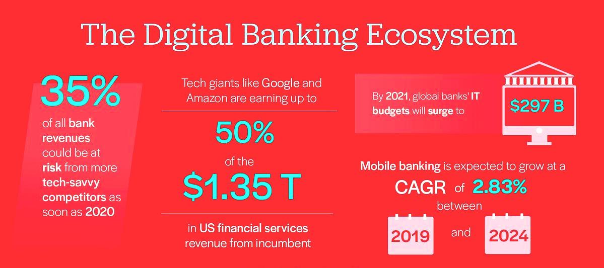 راهبرد دیجیتال و بانکداری دیجیتال