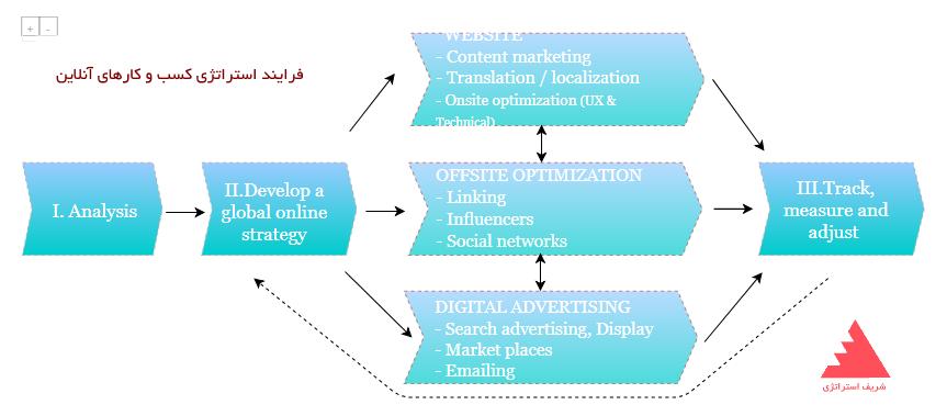 فرایند استراتژی کسب و کارهای آنلاین چیست؟