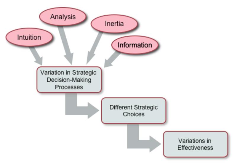 مراحل تحلیل استراتژیک در تصمیم گیری استراتژیک مدیران در کسب و کار