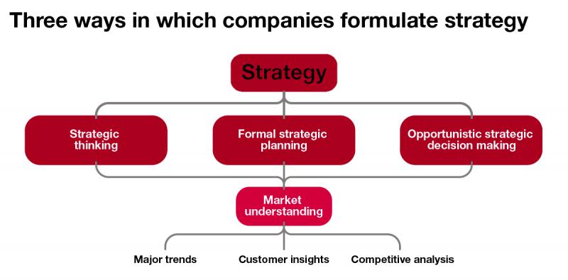 نقش تصمیم گیری استراتژیک در سازمان و شرکت ها چیست