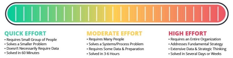 مراحل مختلف تصمیم گیری استراتزیک در هیات مدیره و روشهای فردی نگری