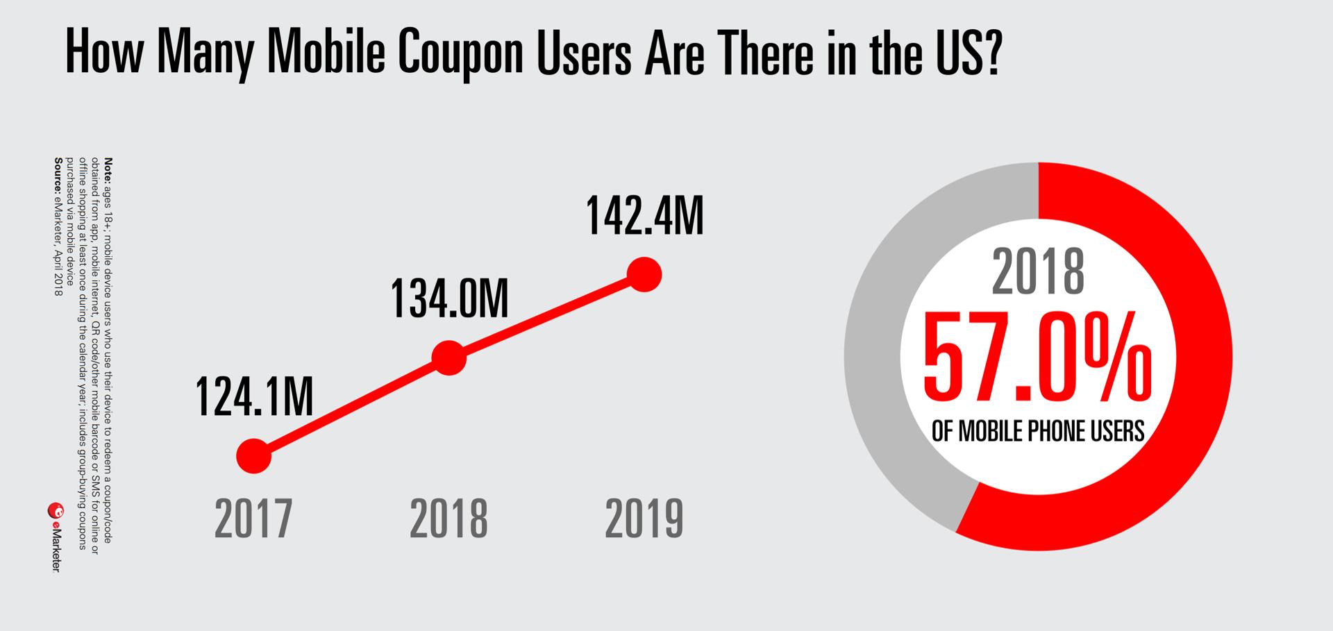 بازاریابی موبایلی در بازاریابی رانشی