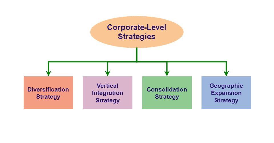 انواع استراتژی و شکل گیری هر استراتژی به عنوان روند تحلیلی شامل تعیین اهداف درازمدت و طرحهای عملی در هر سازمان تلقی می شود. یعنی به ترتیب، ابتدا مدل سازی (فرموله کردن) و سپس پیاده سازی و اجرا مدنظر قرار می گیرد. برای این که استراتژی محقق شده دقیقا براساس آن چه که قصد شده است، شکل گرفته باشد، حداقل باید سه شرط، تحقق یابد