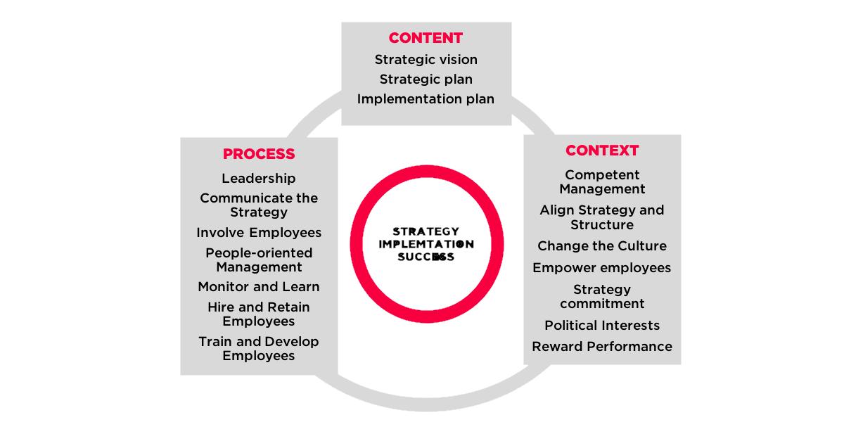 فرایند رفع موانع اجرای استراتژی اثربخش